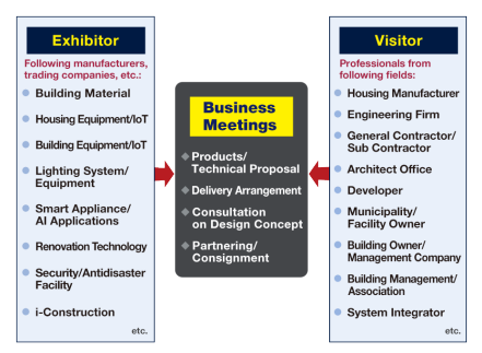 Exhibitor: Following manufacturers, trading companies, etc.: Building Material, Housing Equipment/IoT, Building Equipment/IoT, Lighting System/Equipment, Smart Appliance/AI Applications, Renovation Technology, Security/Antidisaster Facility, i-Construction, etc. Visitor: Professionals from following fields: Housing Manufacturer, Engineering Firm, General Contractor/Sub Contractor, Architect Office, Developer, Municipality/Facility Owner, Building Owner/Management Company, Building Management/Association, System Integrator, etc.