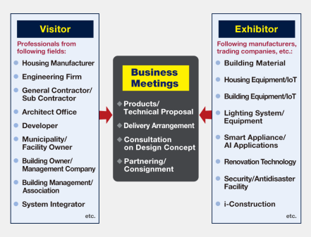 Visitor: Professionals from following fields: Housing Manufacturer, Engineering Firm, General Contractor/Sub Contractor, Architect Office, Developer, Municipality/Facility Owner, Building Owner/Management Company, Building Management/Association, System Integrator, etc. Exhibitor: Following manufacturers, trading companies, etc.: Building Material, Housing Equipment/IoT, Building Equipment/IoT, Lighting System/Equipment, Smart Appliance/AI Applications, Renovation Technology, Security/Antidisaster Facility, i-Construction, etc.